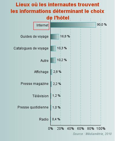 90% des internautes français effectuent leur réservation via Internaute
