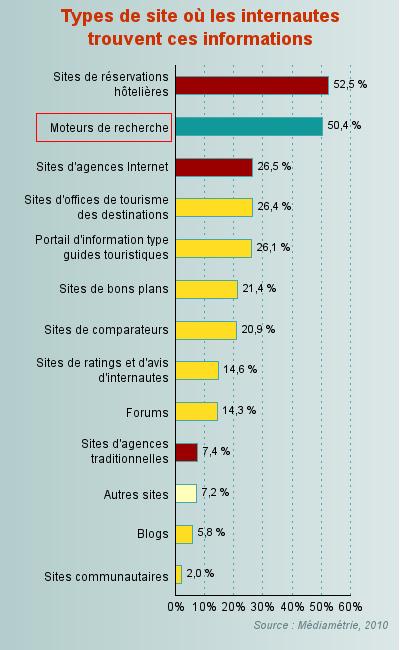 50% des internautes passent par un moteur de recherche pour effectuer leur réservation