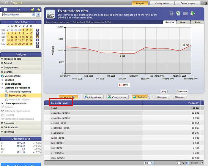 """Évolution du trafic SEO du site Divx-passion par l'obtention d'un positionnement en première page Google sur la requête """"divx"""""""